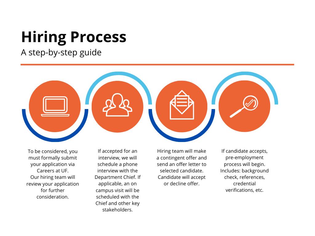 Internal Medicine Hiring Process