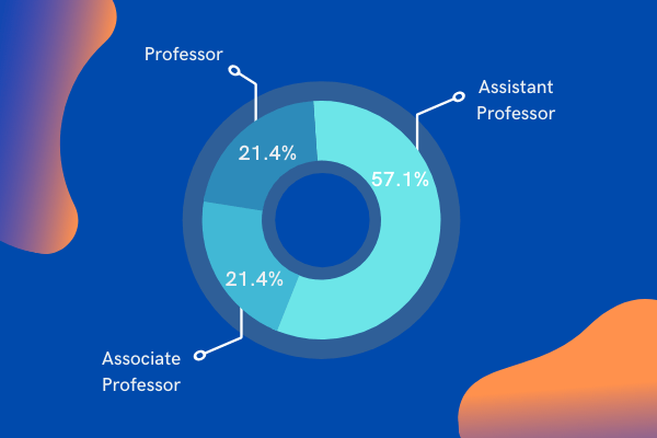 Faculty Rank-Male