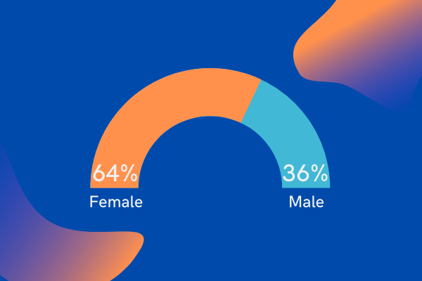 Faculty by Gender
